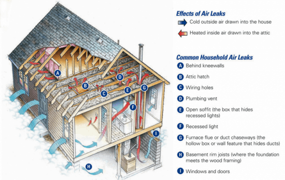 Household Air Leakage pic